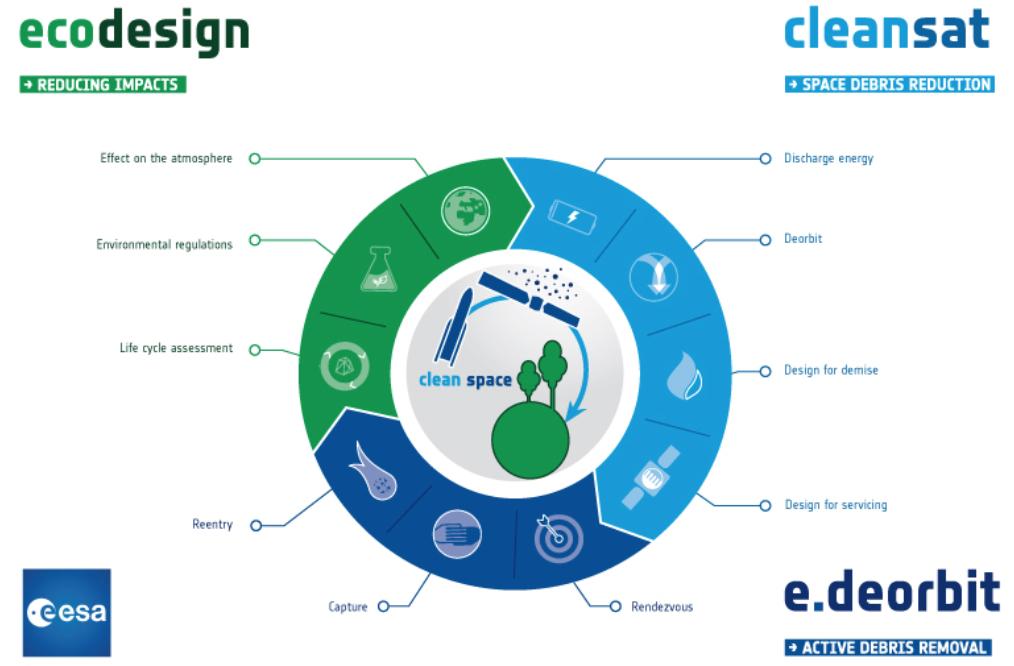 Cleanspace: iniziativa e.Deorbit