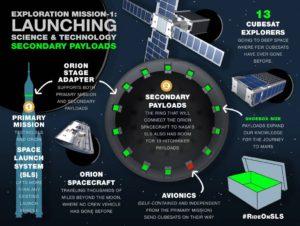 Il CubeSat italiano Argo Moon formerà parte della prima missione del nuovo vettore della NASA, lo Space Launch System, che ha come obbiettivo preparare la strada alle future missioni che porteranno l'uomo su Marte.