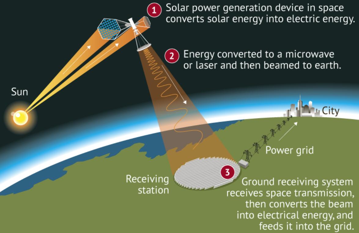 Fotovoltaico ed energia solare