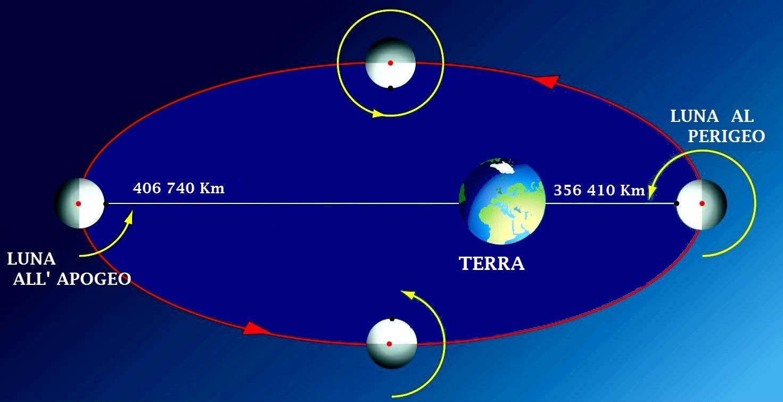 Terra - Luna