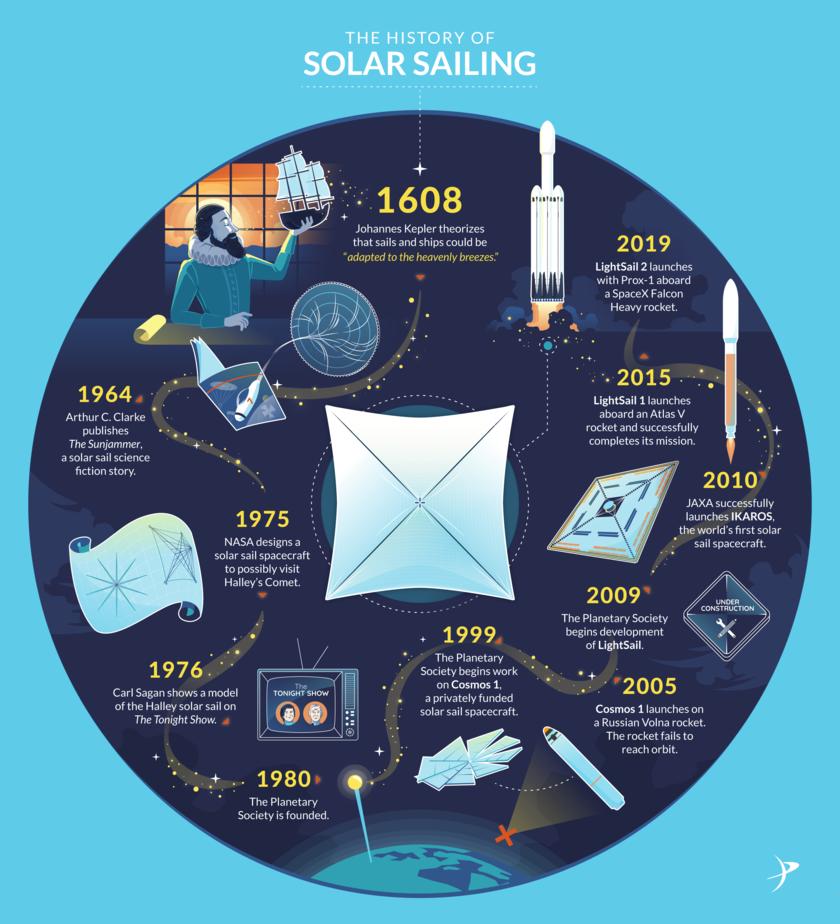 History of Solar sailing: Lightsail