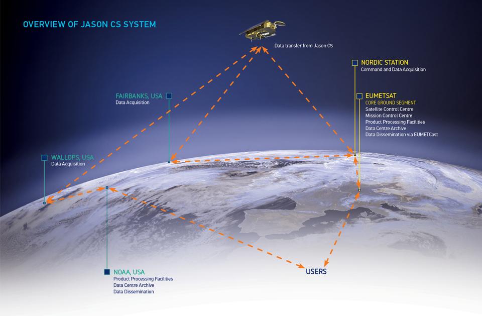 Satellite Sentinel 6