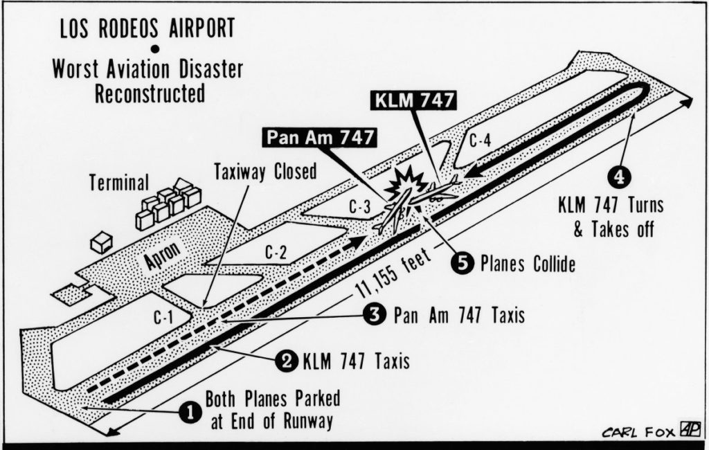 Disastro aereo di Tenerife: ricostruzione dei movimenti