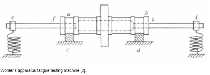 fatica componenti aerospaziali