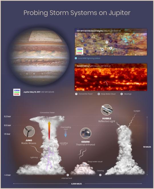 1979, Voyager, NASA, ammoniaca, acqua, fulmini superficiali, grandine, mushballs, Journal of Geophysical Research, atmosfera, Juno, sonda, Giove, pioggia, Close-up Engineering