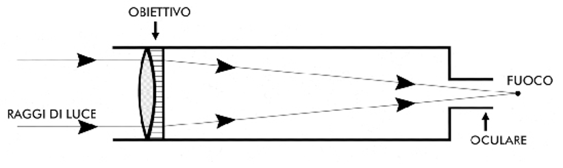 osservazione amatoriale Luna telescopio