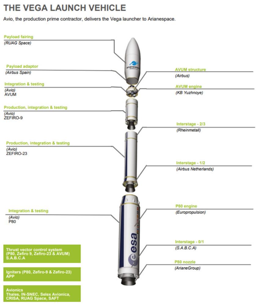 Vega lancia 53 satelliti