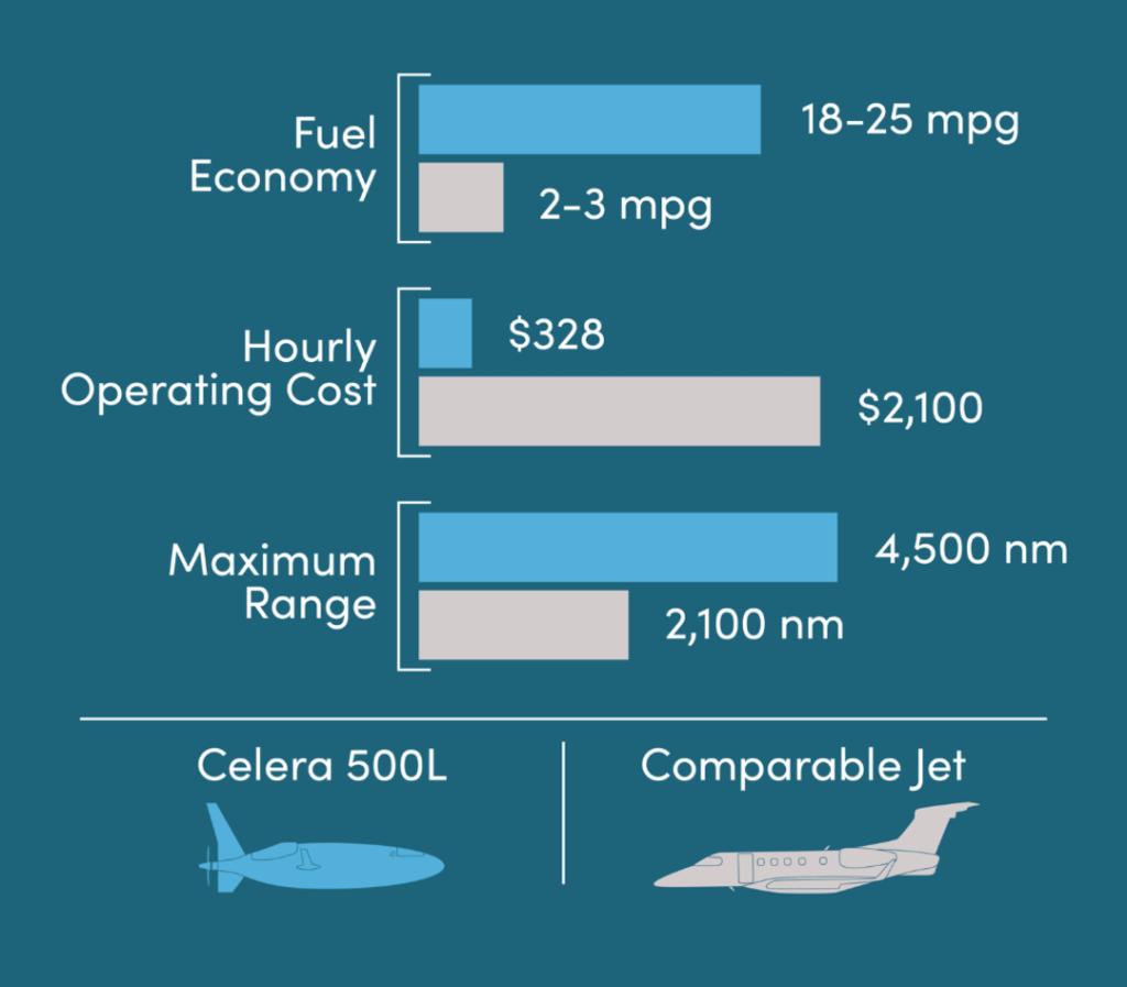 celera 500L aereo proiettile