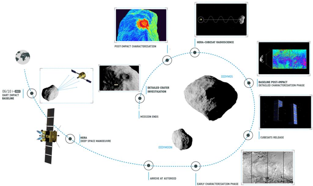 Hera: missione ESA con NASA