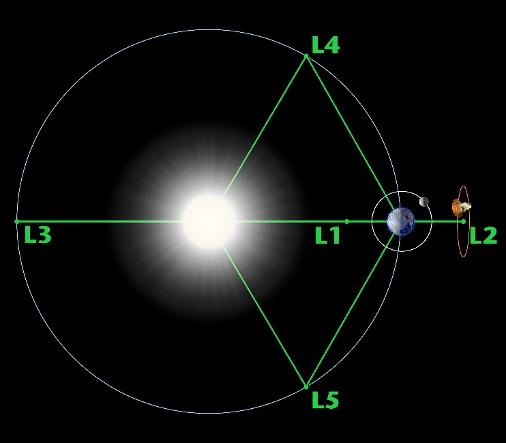 punti Lagrangiani problema tre corpi