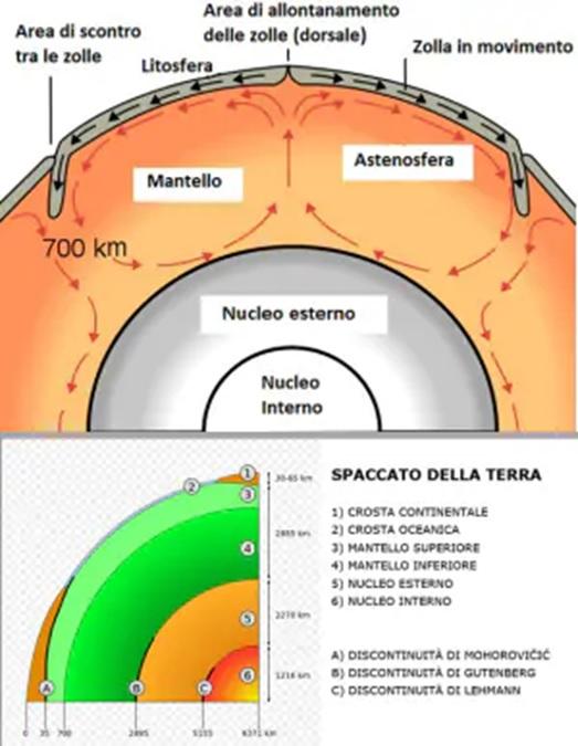 Struttura interna caratteristica del pianeta Terra. Crediti: Focus.it