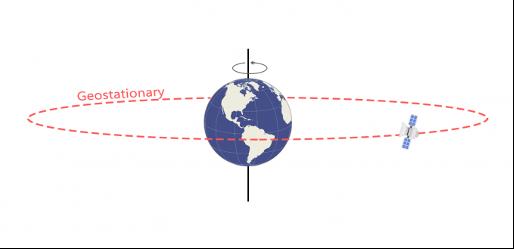 come muovono satelliti Terra