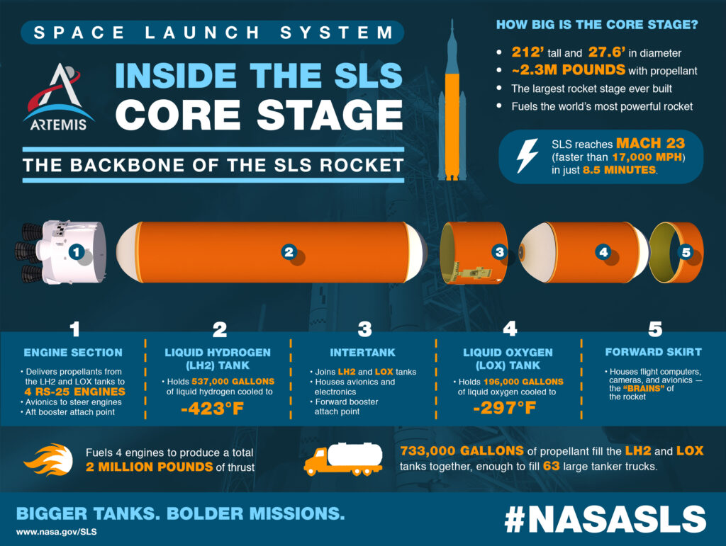 test SLS core stage