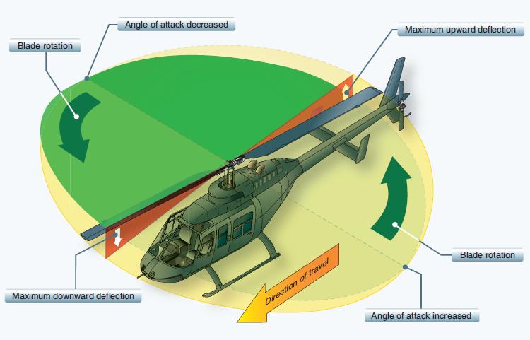Esempio di elicottero in avanzamento con disco rotorico inclinato in avanti. Crediti: Helycopter Flying Handbook, Federal Aviation Administration.