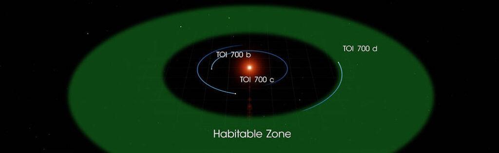 Zona abitabile attorno a TOI 700. Crediti: NASA.