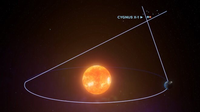 sistema Cygnus X-1