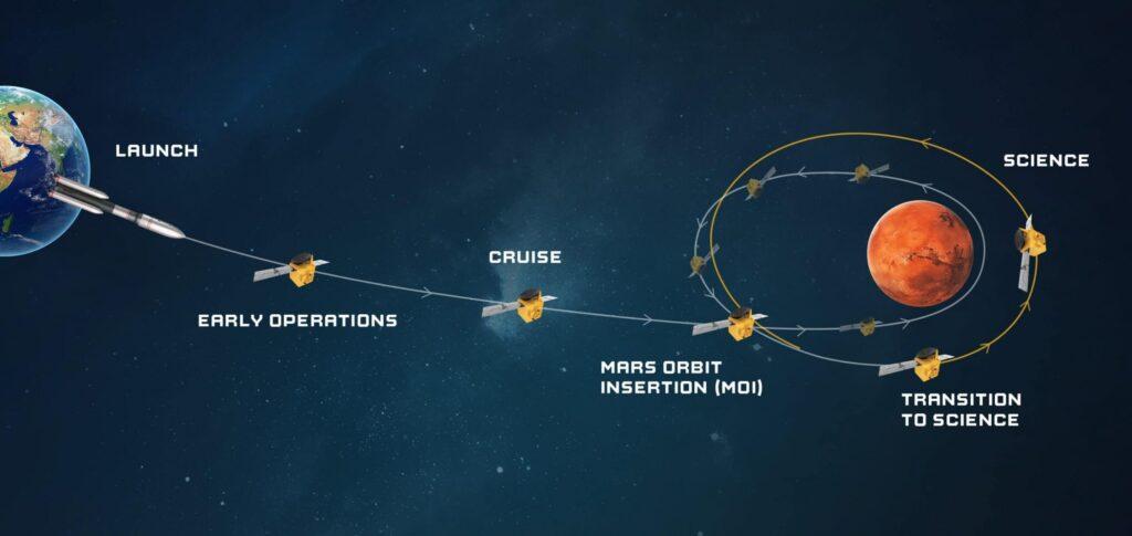 La traiettoria della sonda Hope