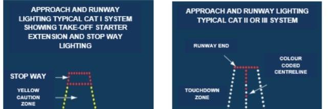 sistemi luminosi aeroporti