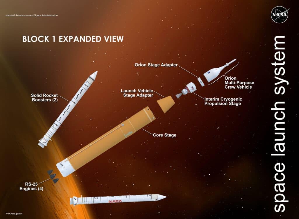 NASA SLS Core Stage successo