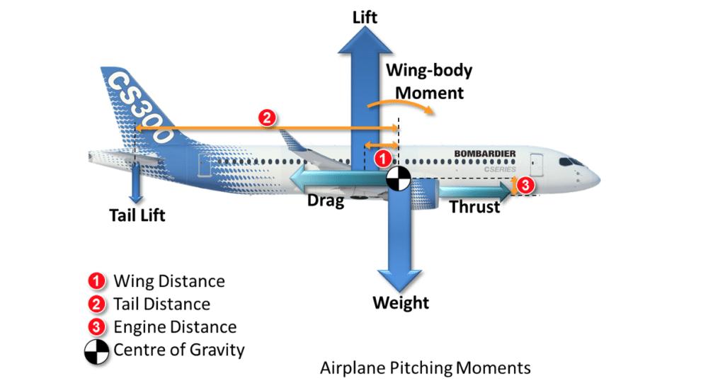 stabilità e manovrabilità di un aereo