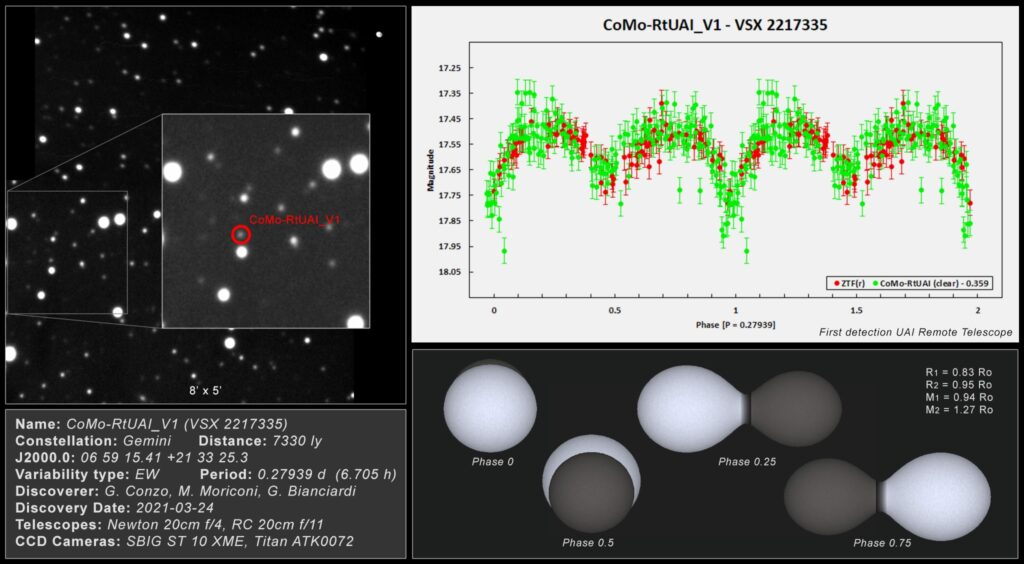 La scoperta sulle stelle binarie effettuata dall'Unione Astrofili Italiani. Crediti: G. Conzo, M. Moriconi (Astrofili Palidoro), G. Bianciardi (Tele Remoto UAI).