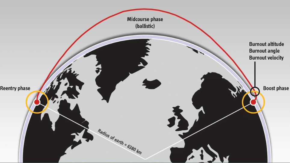 traiettorie balistiche volo suborbitale