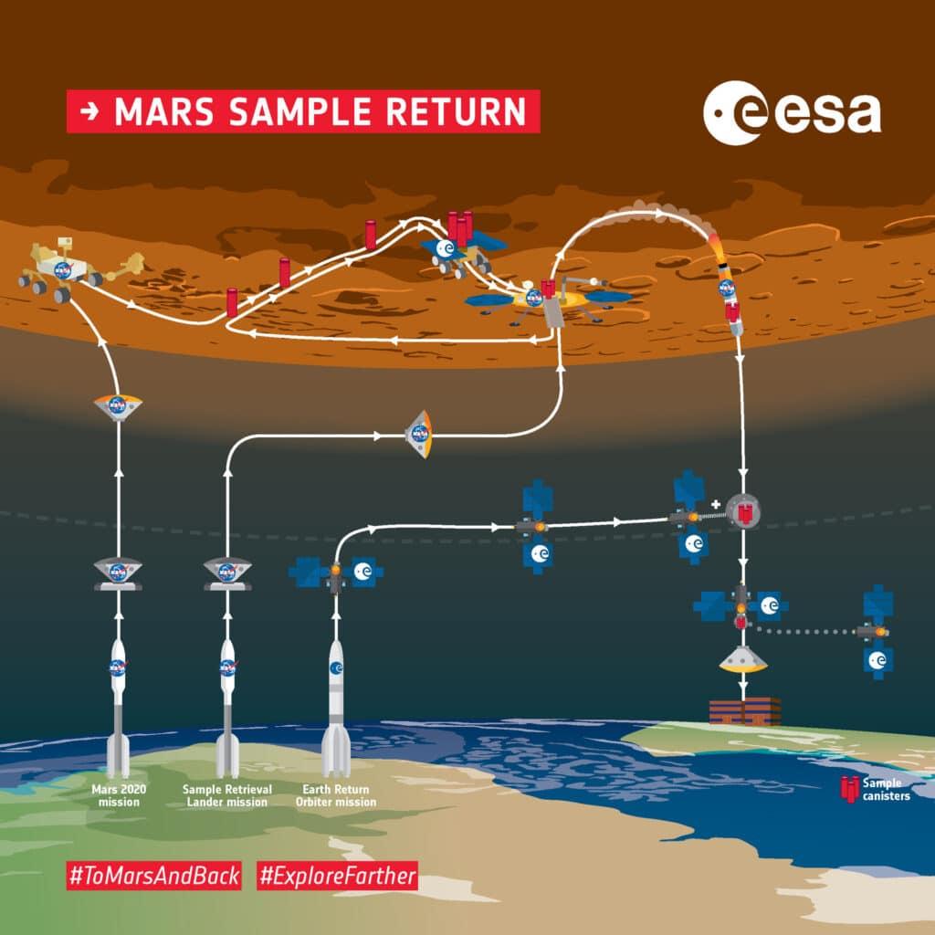 Dopo il primo volo di Ingenuity, ecco un altro record del rover della NASA: Perseverance ha prodotto il primo ossigeno su Marte.
