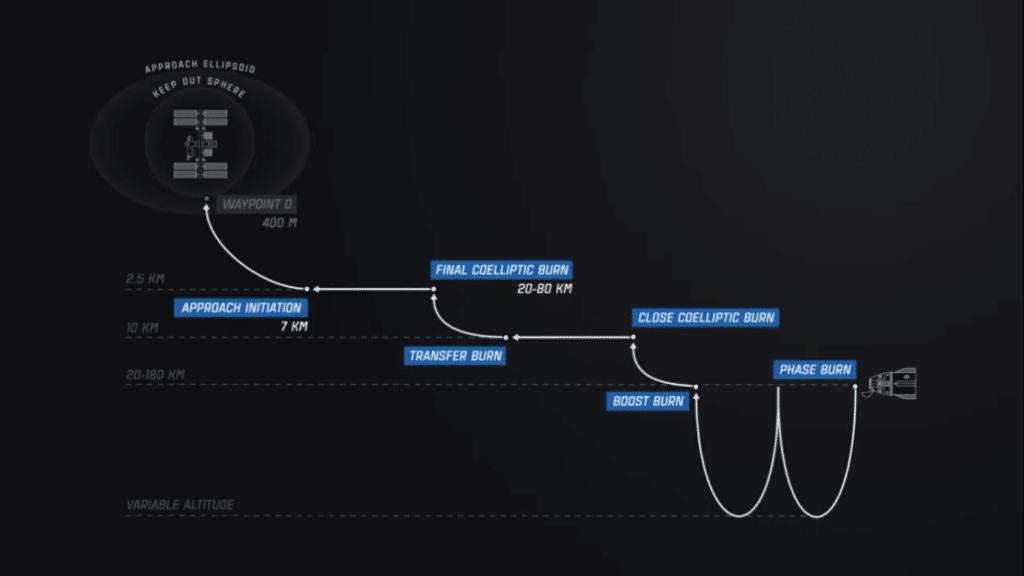 Varie fasi di approccio alla ISS che verranno eseguite dalla capsula Dragon. Crediti: SpaceX YT channel.