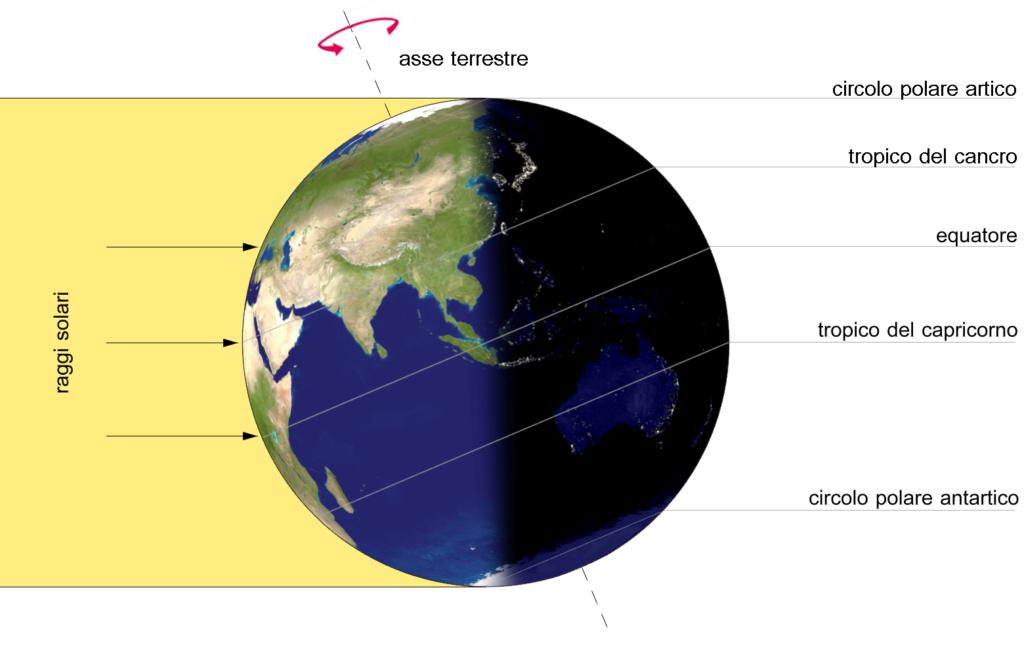 Caratteristica inclinazione dell'asse terrestre e definizione delle varie regioni a latitudine variabile.