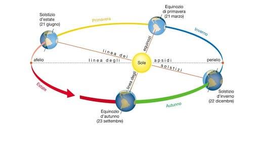 Illustrazione del moto di rivoluzione compiuto dalla Terra attorno al Sole.