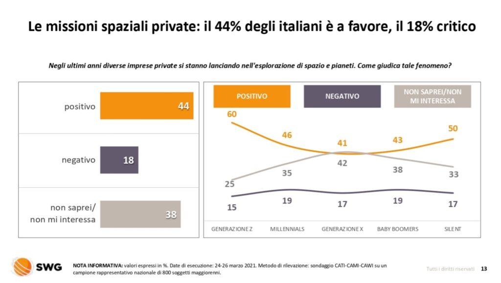 corsa spazio covid italiani