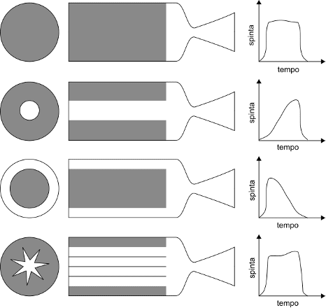 propulsione solida