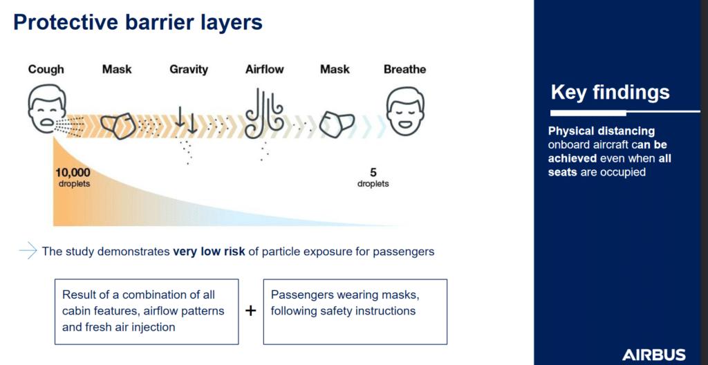 Illustrazione risuuntiva dei risultati dello studio CFD Credits IATA/Airbus