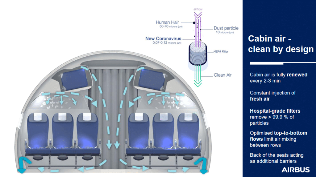 Trattamento dell'aria per minimizzare il rischio di COVID-19 durante un viaggi aerei Credits IATA/Airbus