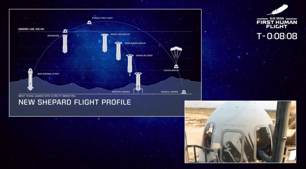 Profilo di missione del primo lancio con equipaggio della New Shepard. Crediti: Blue Origin.