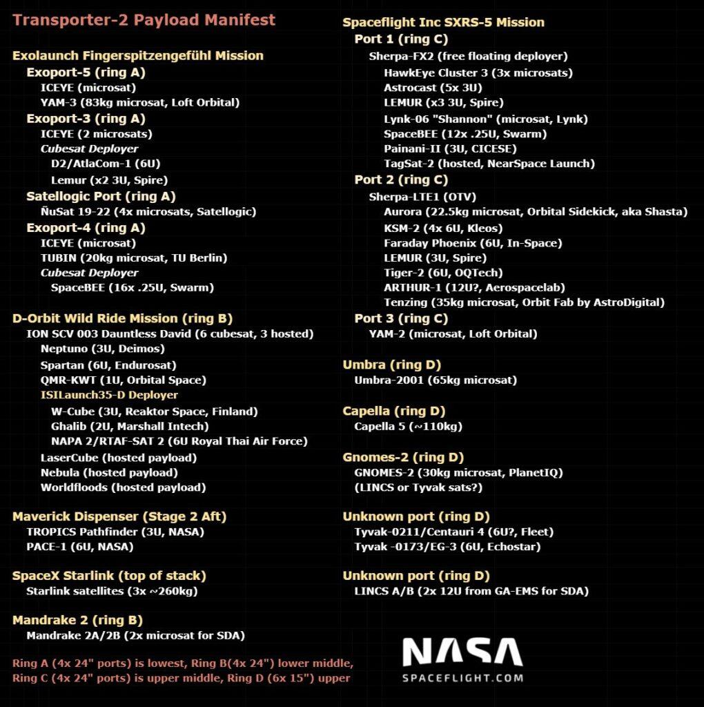 Rideshare SpaceX Transporter 2